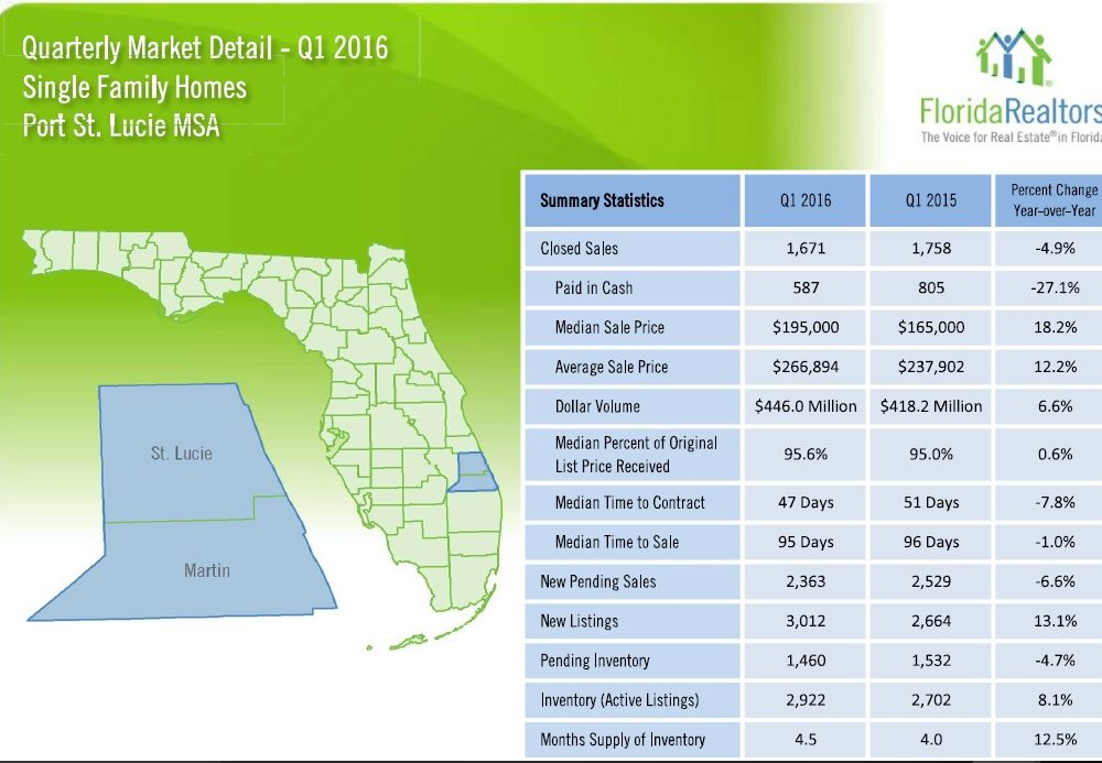 Port St Lucie Home Sales 2016