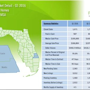 Port St Lucie Real Estate Market Report