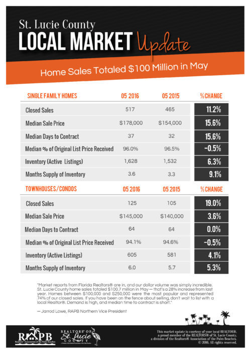 Buying Homes in Port St Lucie